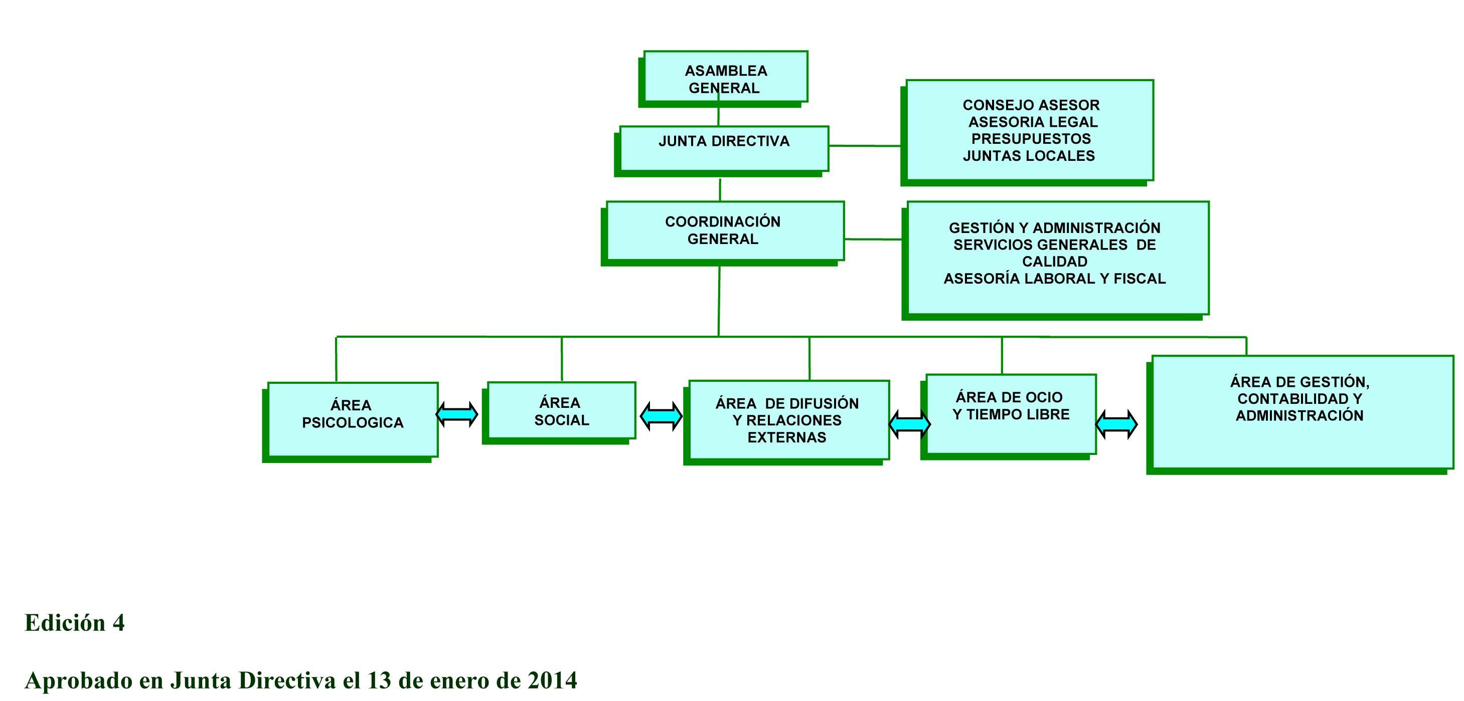 R21Estructura Organizativa edición 4