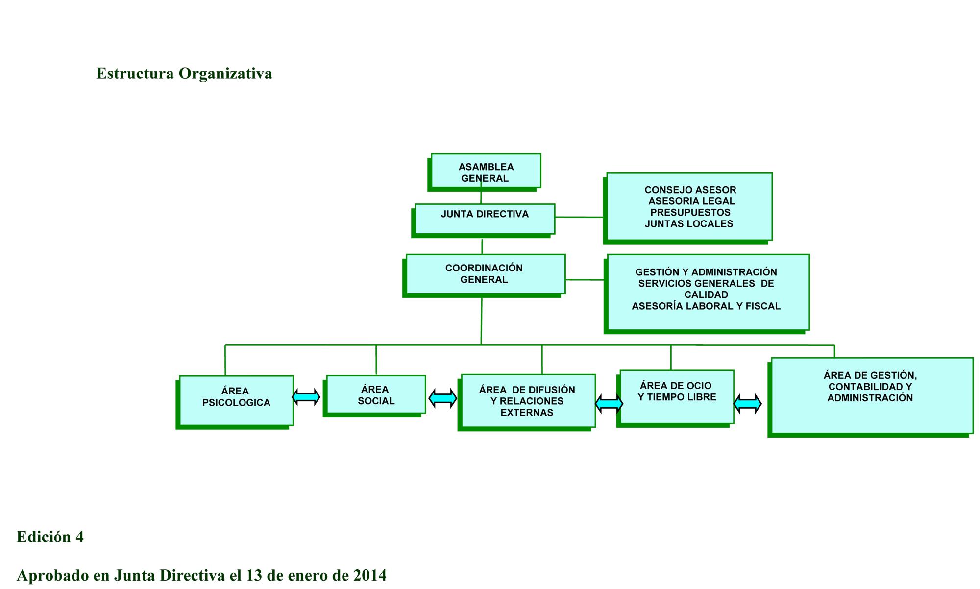 R21Estructura-Organizativa-edición-4web